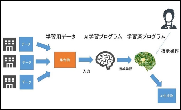 AIの開発・利用プロセス